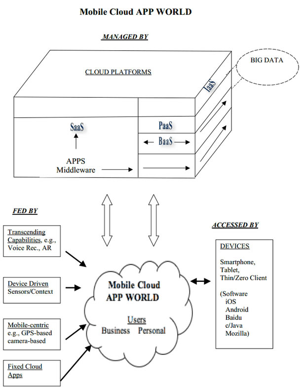 Diagram - Mobile Cloud App World